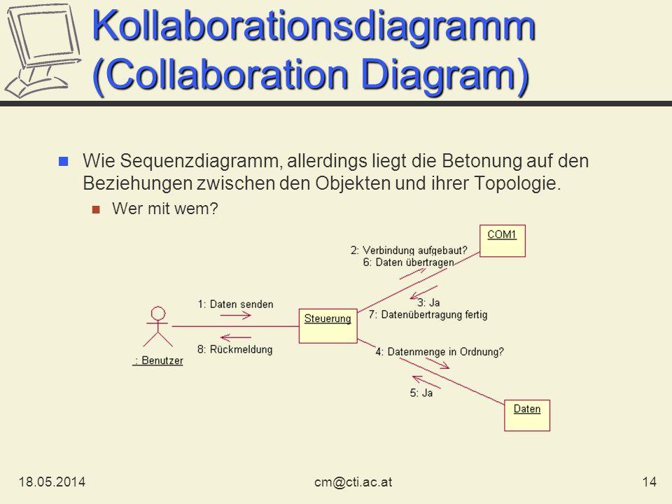 18.05.201414cm@cti.ac.at Kollaborationsdiagramm (Collaboration Diagram) Wie Sequenzdiagramm, allerdings liegt die Betonung auf den Beziehungen zwische