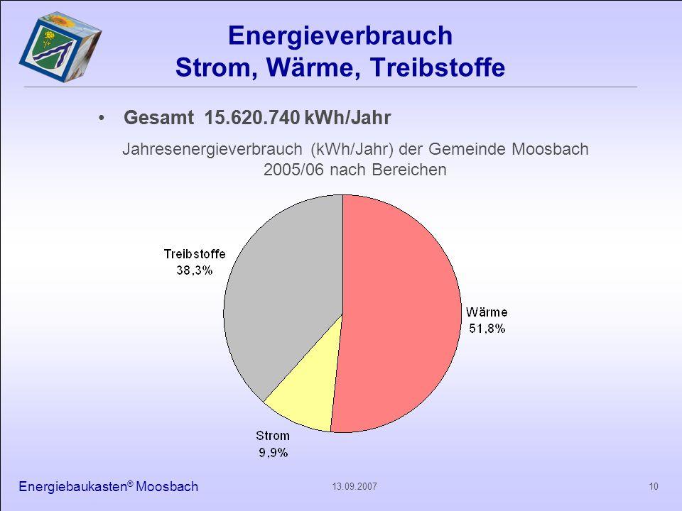 Energiebaukasten ® Moosbach 1013.09.2007 Energieverbrauch Strom, Wärme, Treibstoffe Gesamt 15.620.740 kWh/Jahr Jahresenergieverbrauch (kWh/Jahr) der G