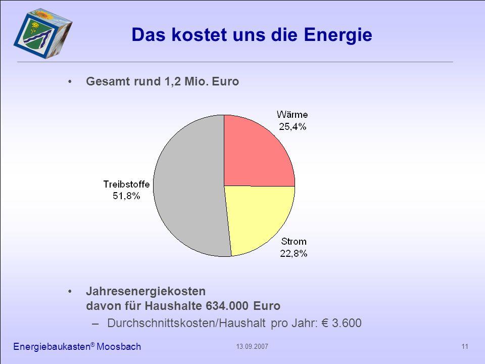 Energiebaukasten ® Moosbach 1113.09.2007 Das kostet uns die Energie Gesamt rund 1,2 Mio. Euro Jahresenergiekosten davon für Haushalte 634.000 Euro –Du