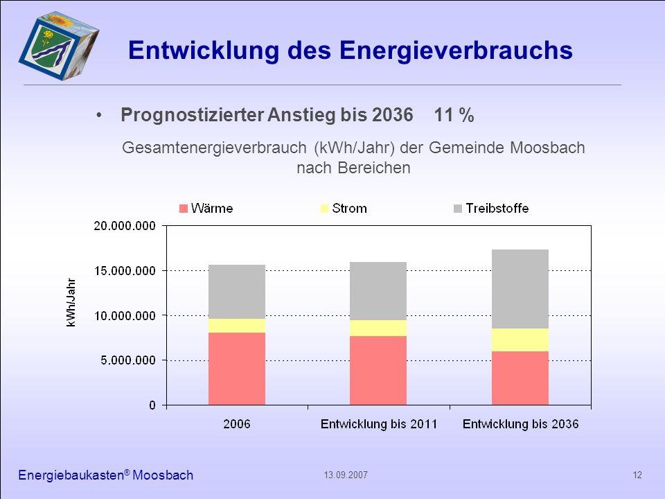 Energiebaukasten ® Moosbach 1213.09.2007 Entwicklung des Energieverbrauchs Prognostizierter Anstieg bis 2036 11 % Gesamtenergieverbrauch (kWh/Jahr) de
