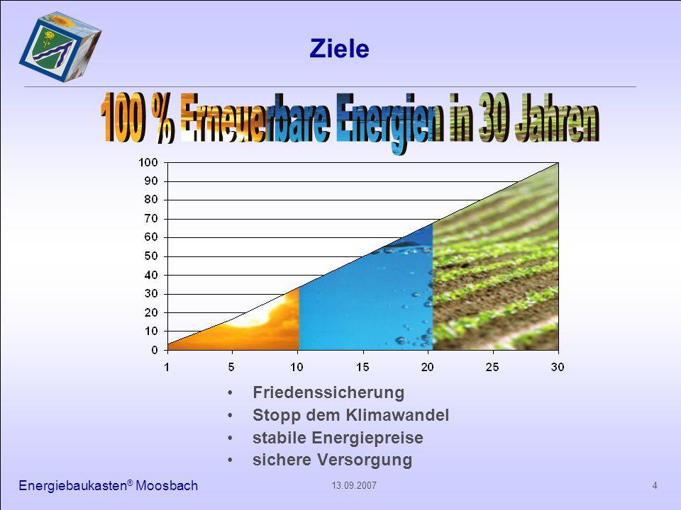 Energiebaukasten ® Moosbach 413.09.2007 Ziele Friedenssicherung Stopp dem Klimawandel stabile Energiepreise sichere Versorgung