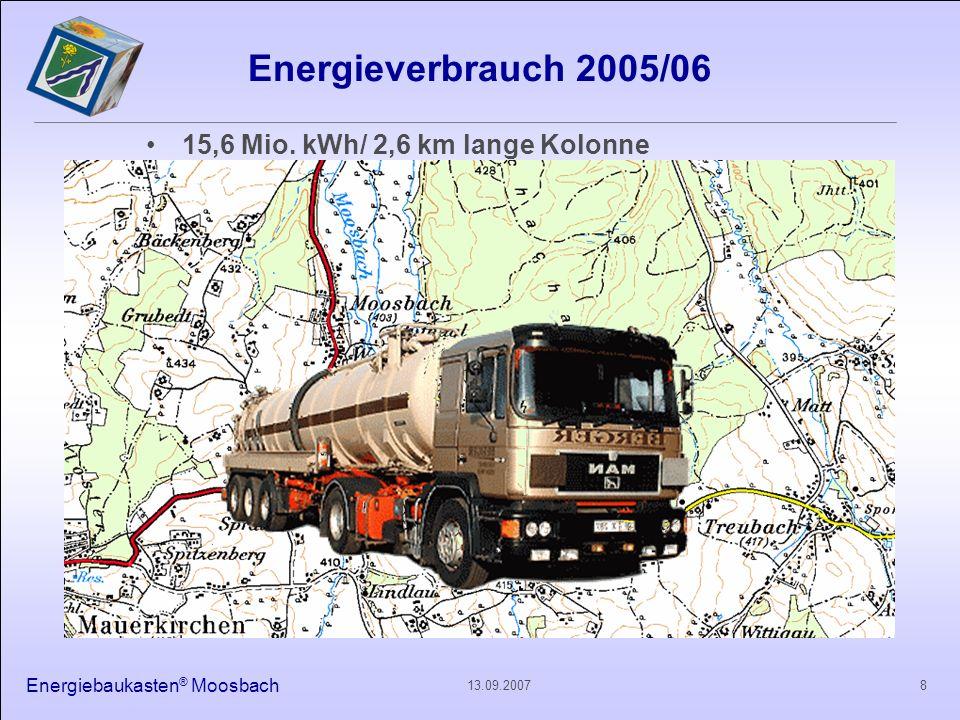 Energiebaukasten ® Moosbach 913.09.2007 Jahresenergieverbrauch 2005/06 Gesamt 15.620.740 kWh/Jahr Jahresenergieverbrauch (kWh/Jahr) der Gemeinde Moosbach 2005/06 nach Art der Energieträger