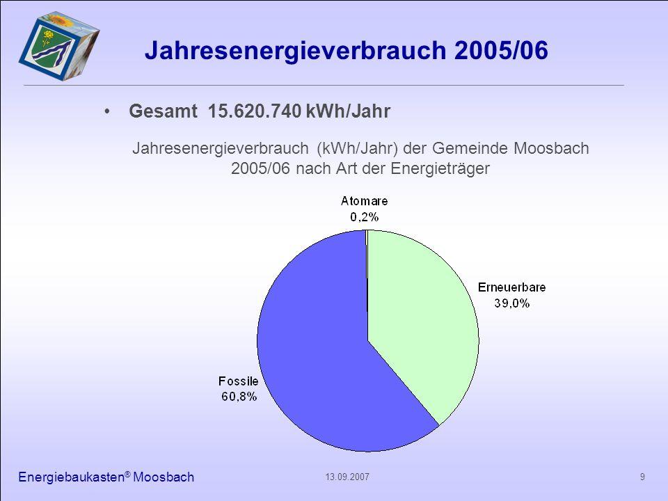Energiebaukasten ® Moosbach 1013.09.2007 Energieverbrauch Strom, Wärme, Treibstoffe Gesamt 15.620.740 kWh/Jahr Jahresenergieverbrauch (kWh/Jahr) der Gemeinde Moosbach 2005/06 nach Bereichen Gesamt 15.620.740 kWh/Jahr