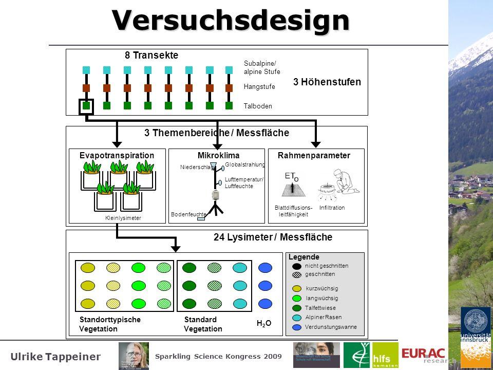 Ulrike Tappeiner Sparkling Science Kongress 2009Versuchsdesign Mikroklima Globalstrahlung Niederschlag Lufttemperatur/ Luftfeuchte Bodenfeuchte Rahmen