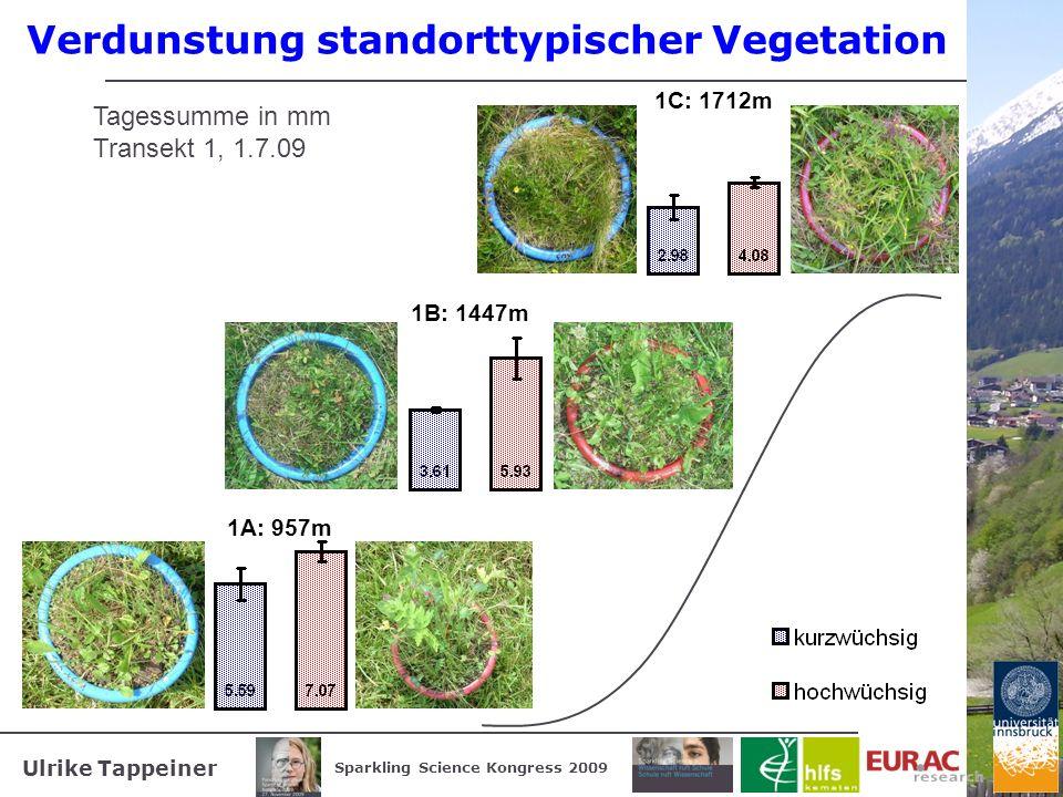 Ulrike Tappeiner Sparkling Science Kongress 2009 Verdunstung standorttypischer Vegetation Tagessumme in mm Transekt 1, 1.7.09 1A: 957m 1B: 1447m 1C: 1