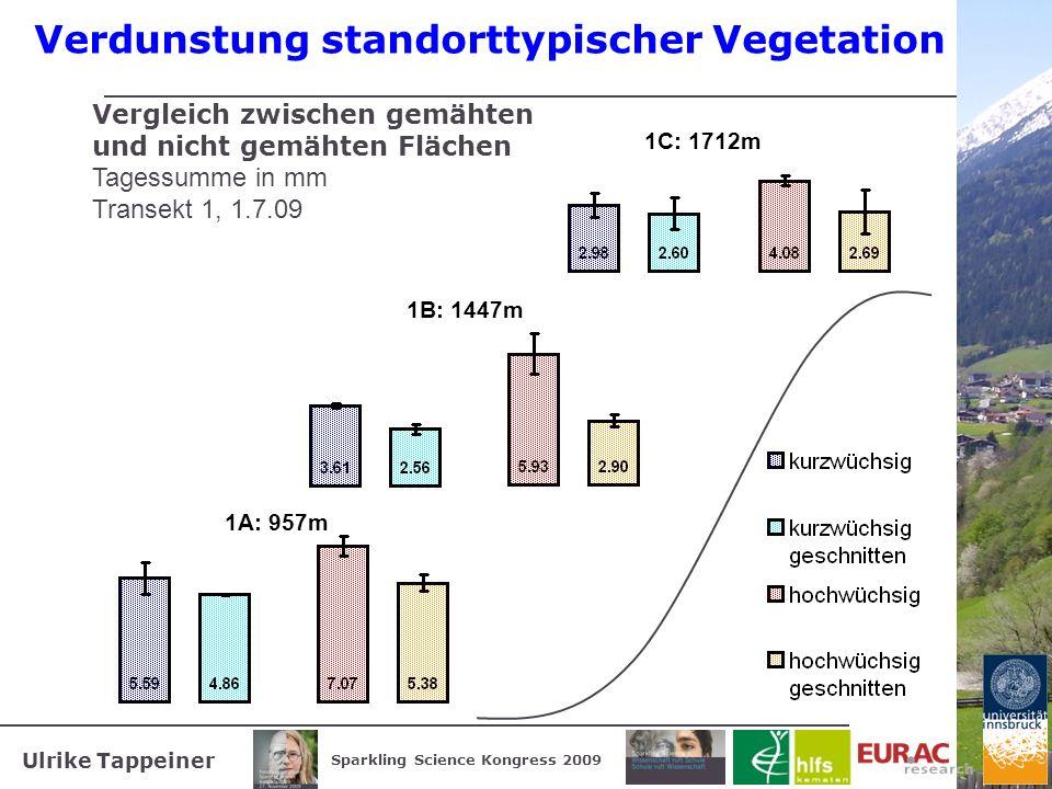 Ulrike Tappeiner Sparkling Science Kongress 2009 Verdunstung standorttypischer Vegetation Vergleich zwischen gemähten und nicht gemähten Flächen Tages