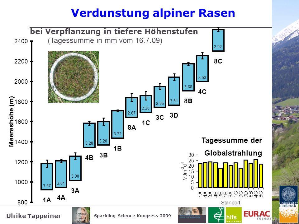 Ulrike Tappeiner Sparkling Science Kongress 2009 Verdunstung alpiner Rasen bei Verpflanzung in tiefere Höhenstufen (Tagessumme in mm vom 16.7.09) Tage