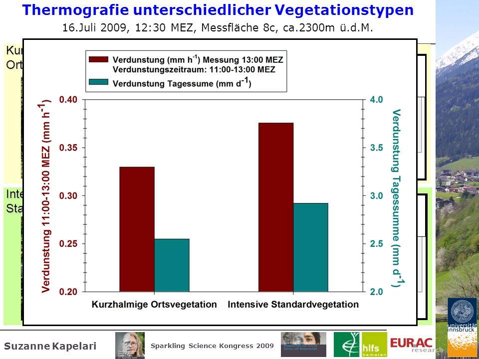 Suzanne Kapelari Sparkling Science Kongress 2009 MIN = 19.68°CMAX = 36.50°C Intensive Standardvegetation (isu) MIN = 20.78°CMAX = 29.90°C Verdunstung