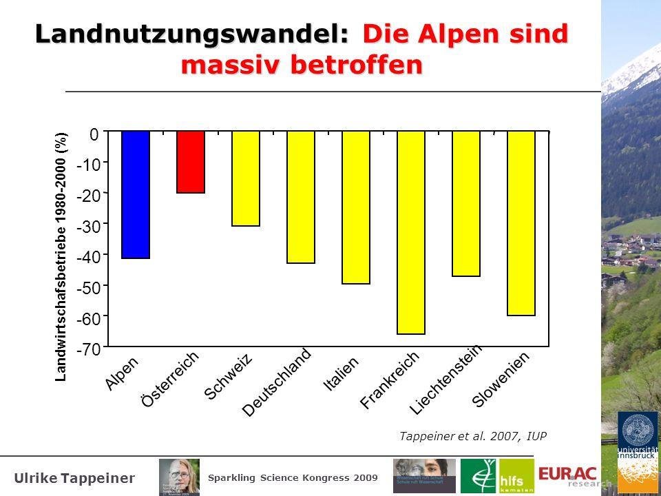 Ulrike Tappeiner Sparkling Science Kongress 2009 Landnutzungswandel: Die Alpen sind massiv betroffen -70 -60 -50 -40 -30 -20 -10 0 Alpen Österreich Sc