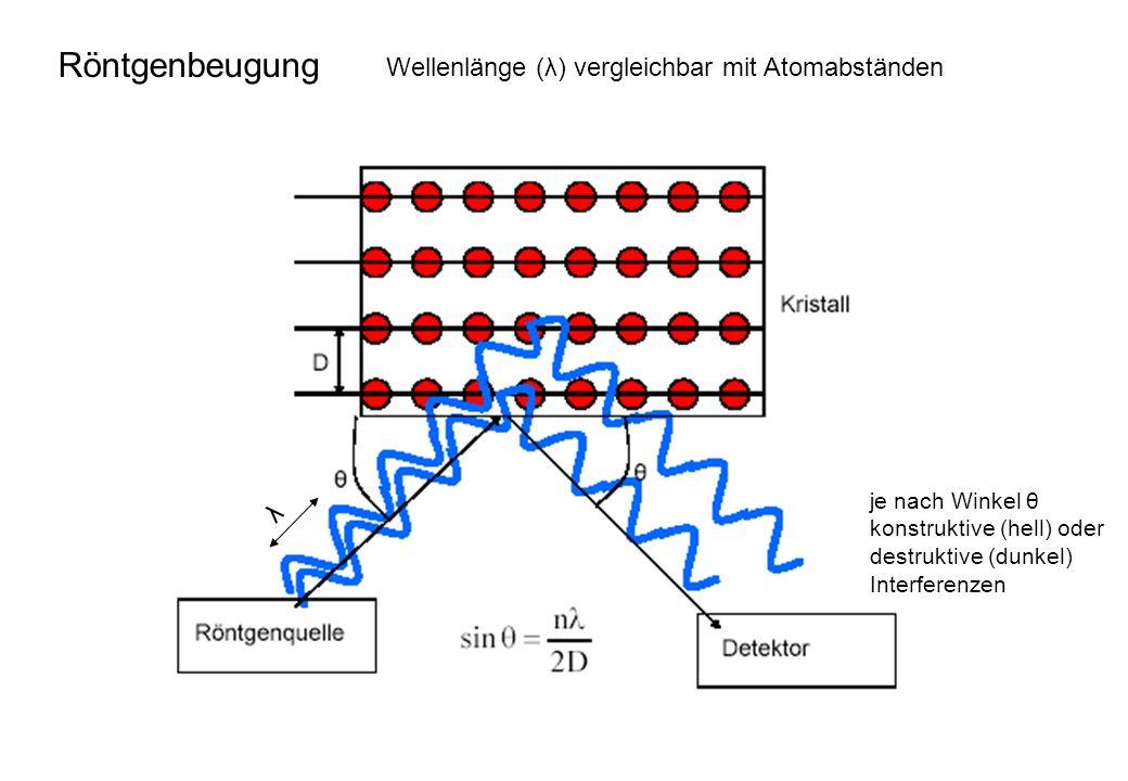 λ je nach Winkel θ konstruktive (hell) oder destruktive (dunkel) Interferenzen Wellenlänge (λ) vergleichbar mit Atomabständen