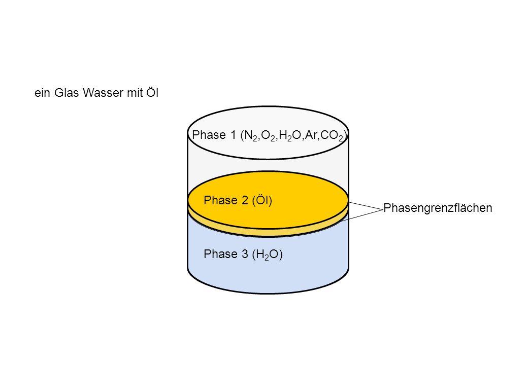ein Glas Wasser mit Öl Phase 1 (N 2,O 2,H 2 O,Ar,CO 2 ) Phasengrenzflächen Phase 3 (H 2 O) Phase 2 (Öl)
