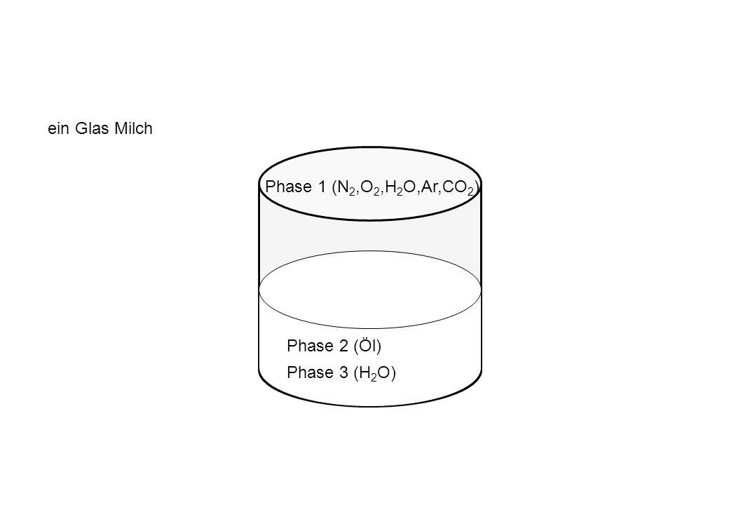 ein Glas Milch Phase 1 (N 2,O 2,H 2 O,Ar,CO 2 ) Phase 3 (H 2 O) Phase 2 (Öl)