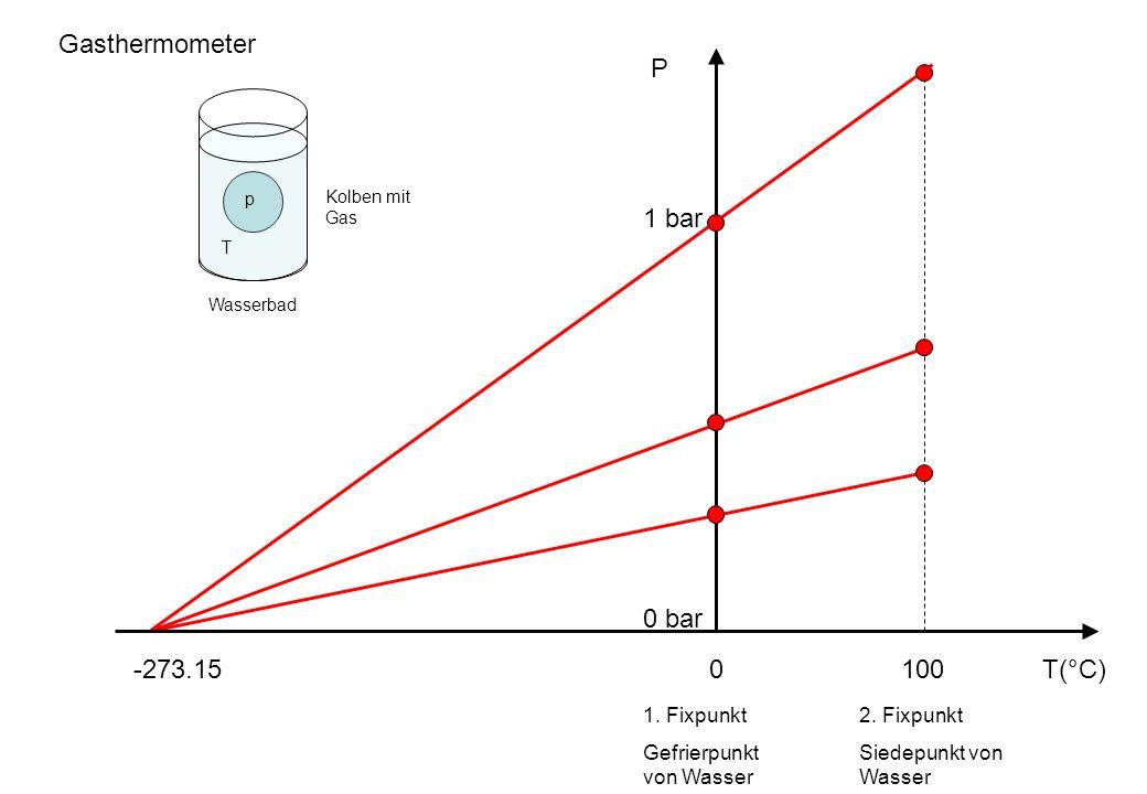 T(°C)0100 1 bar P 0 bar p T Gasthermometer Wasserbad Kolben mit Gas -273.15 1.