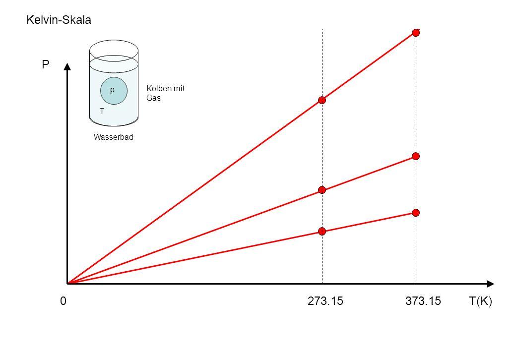 T(K)273.15373.15 P p T Kelvin-Skala Wasserbad Kolben mit Gas 0