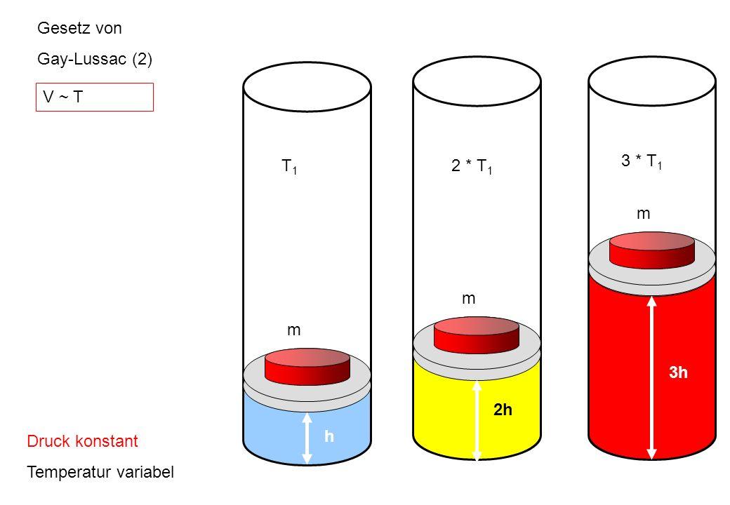 Gesetz von Gay-Lussac (2) Druck konstant Temperatur variabel m h T1T1 m 2h 2 * T 1 3h m 3 * T 1 V ~ T