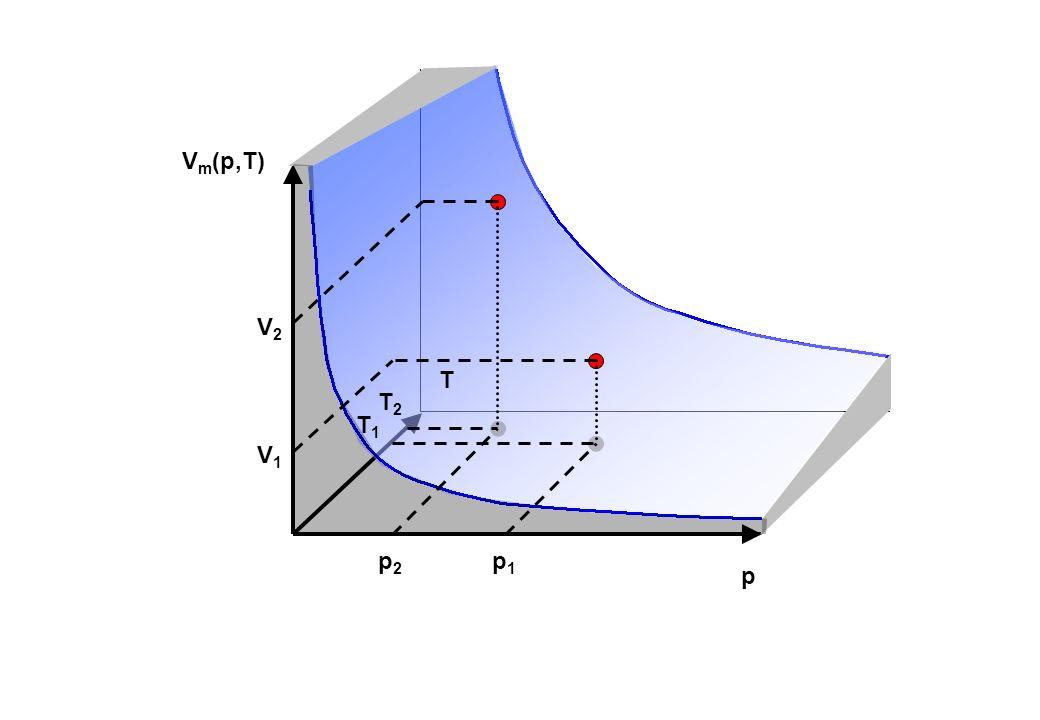 p V m (p,T) T p1p1 T1T1 V1V1 p2p2 T2T2 V2V2