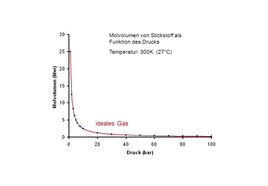 Molvolumen von Stickstoff als Funktion des Drucks Temperatur: 300K (27°C) ideales Gas