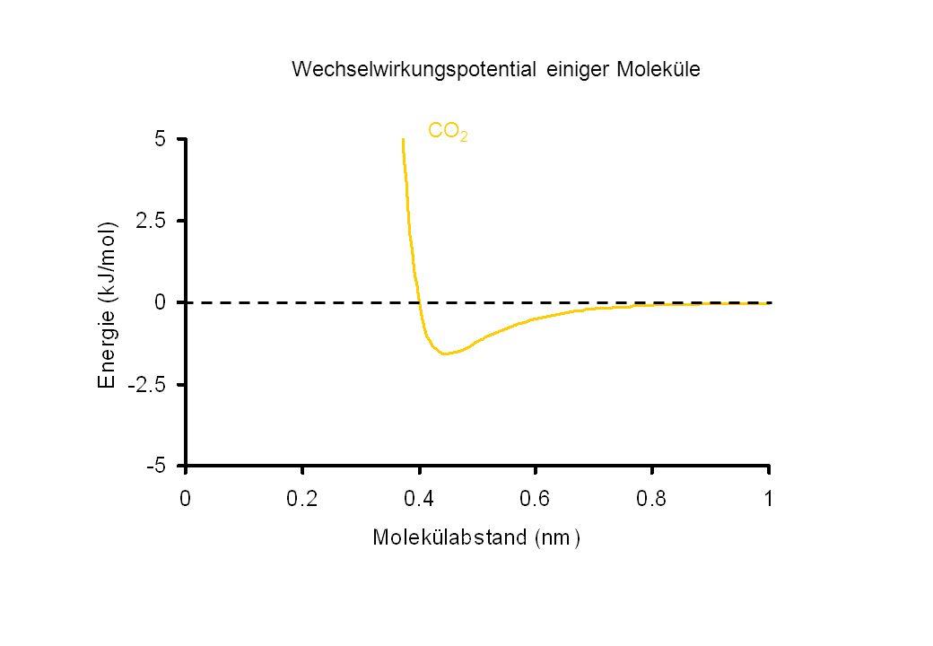 CO 2 Wechselwirkungspotential einiger Moleküle