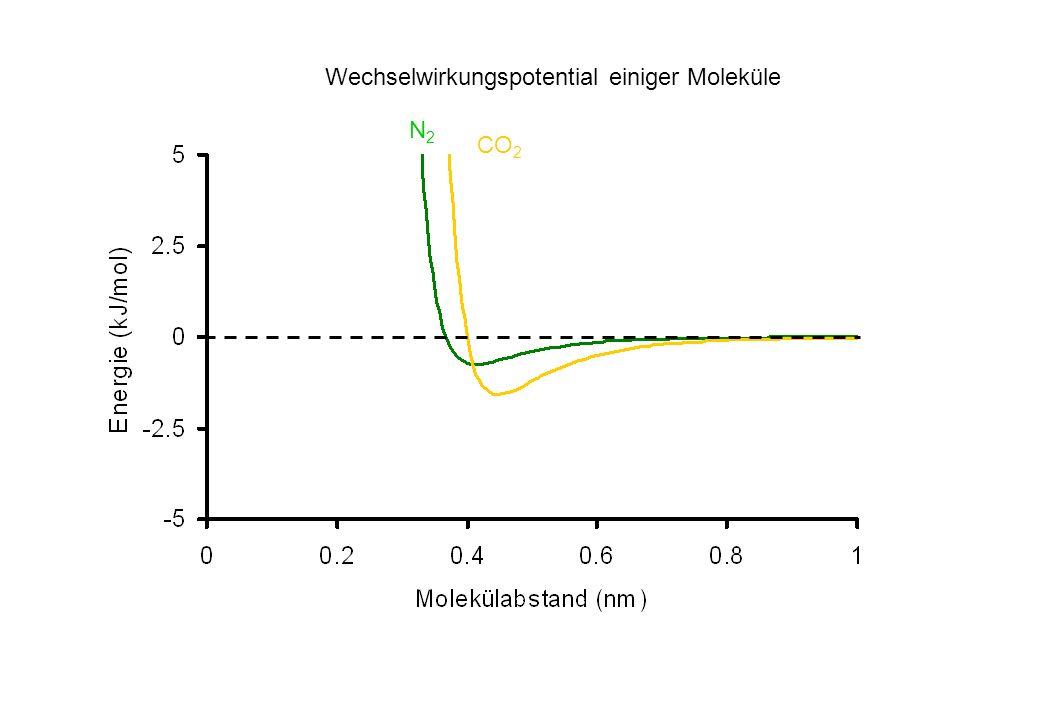 CO 2 N2N2 Wechselwirkungspotential einiger Moleküle
