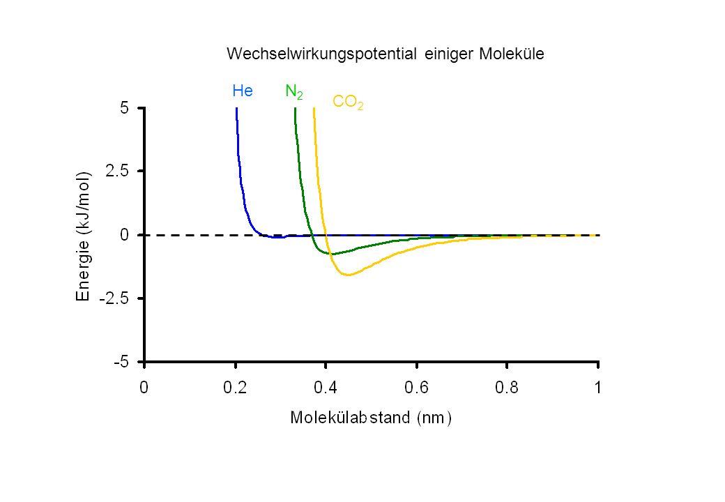 CO 2 N2N2 He Wechselwirkungspotential einiger Moleküle