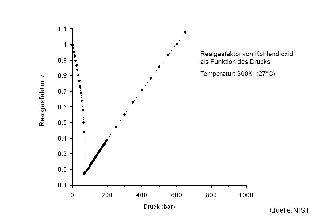 Realgasfaktor von Kohlendioxid als Funktion des Drucks Temperatur: 300K (27°C) Quelle:NIST