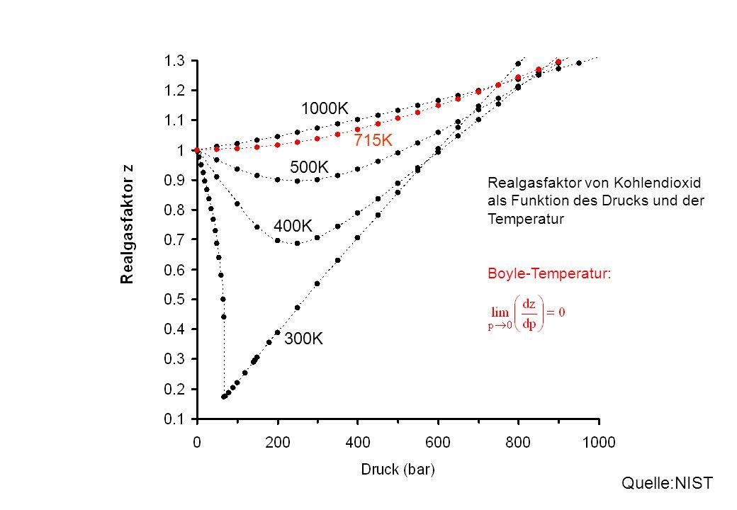 300K 400K 500K Realgasfaktor von Kohlendioxid als Funktion des Drucks und der Temperatur 1000K Quelle:NIST 715K Boyle-Temperatur:
