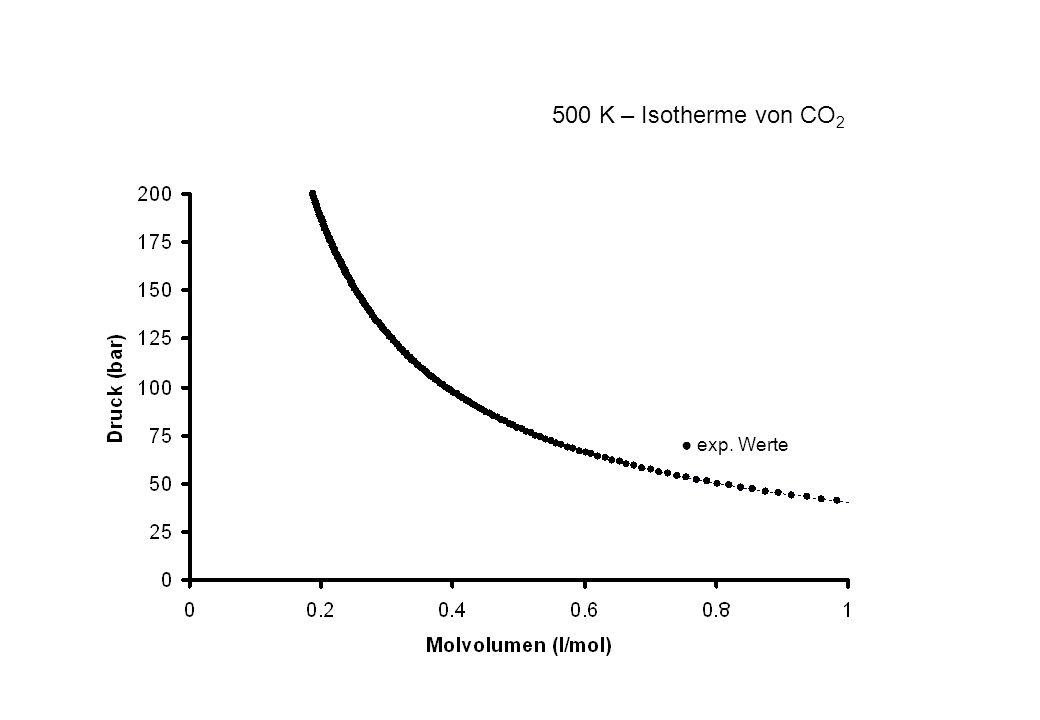 exp. Werte 500 K – Isotherme von CO 2
