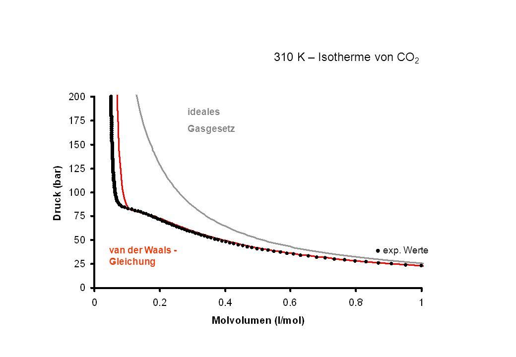 exp. Werte ideales Gasgesetz van der Waals - Gleichung 310 K – Isotherme von CO 2