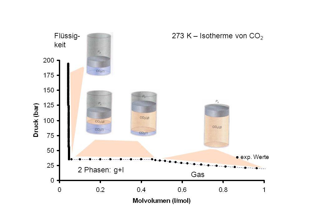 Gas 2 Phasen: g+l Flüssig- keit exp. Werte 273 K – Isotherme von CO 2