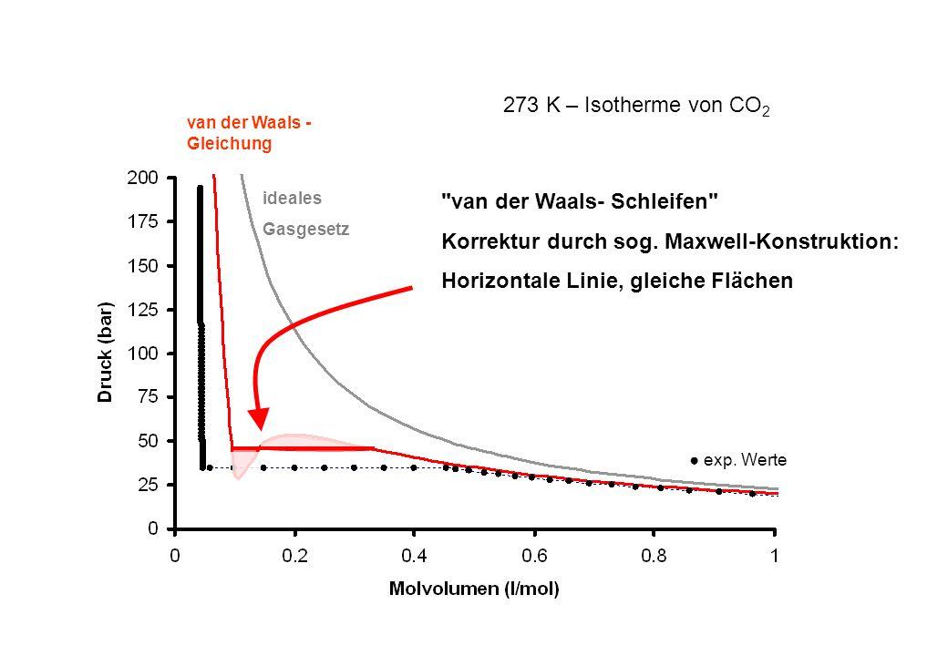 ideales Gasgesetz van der Waals - Gleichung van der Waals- Schleifen Korrektur durch sog.