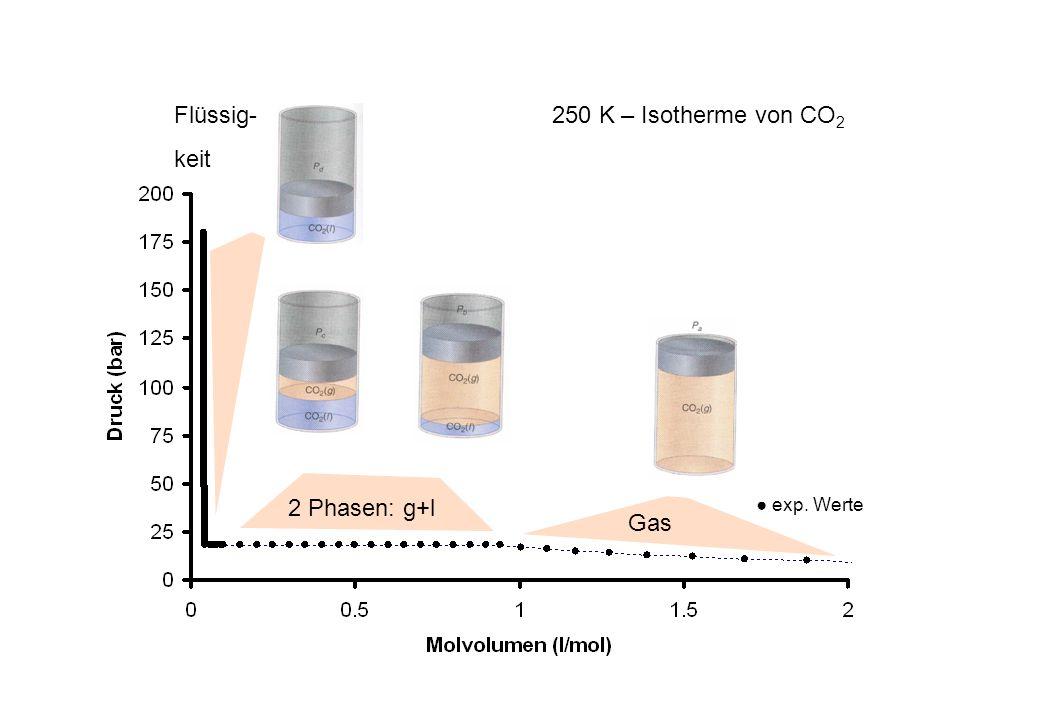 250 K – Isotherme von CO 2 Flüssig- keit Gas 2 Phasen: g+l
