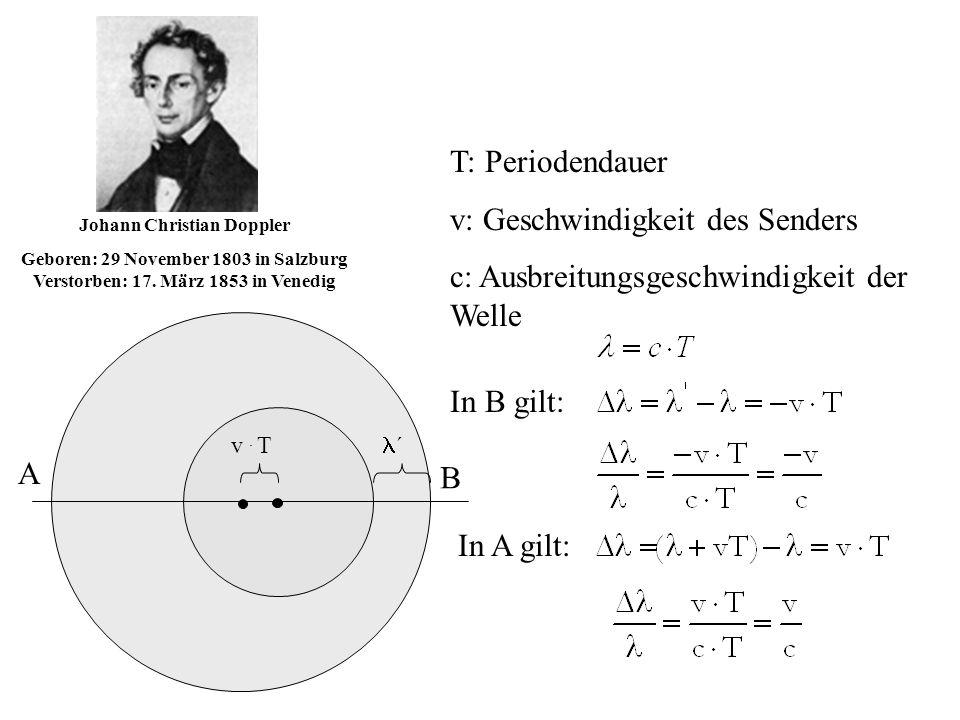v. T ´ T: Periodendauer v: Geschwindigkeit des Senders c: Ausbreitungsgeschwindigkeit der Welle In B gilt: Johann Christian Doppler Geboren: 29 Novemb