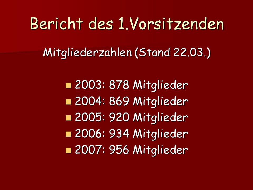 Bericht des 1.Vorsitzenden Mitgliederzahlen (Stand 22.03.) 2003: 878 Mitglieder 2003: 878 Mitglieder 2004: 869 Mitglieder 2004: 869 Mitglieder 2005: 920 Mitglieder 2005: 920 Mitglieder 2006: 934 Mitglieder 2006: 934 Mitglieder 2007: 956 Mitglieder 2007: 956 Mitglieder