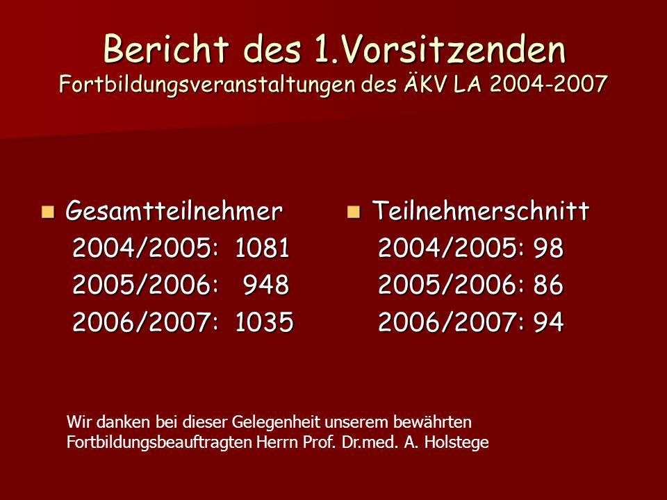Bericht des 1.Vorsitzenden Fortbildungsveranstaltungen des ÄKV LA 2004-2007 Gesamtteilnehmer Gesamtteilnehmer 2004/2005: 1081 2004/2005: 1081 2005/2006: 948 2005/2006: 948 2006/2007: 1035 2006/2007: 1035 Teilnehmerschnitt Teilnehmerschnitt 2004/2005: 98 2004/2005: 98 2005/2006: 86 2005/2006: 86 2006/2007: 94 2006/2007: 94 Wir danken bei dieser Gelegenheit unserem bewährten Fortbildungsbeauftragten Herrn Prof.