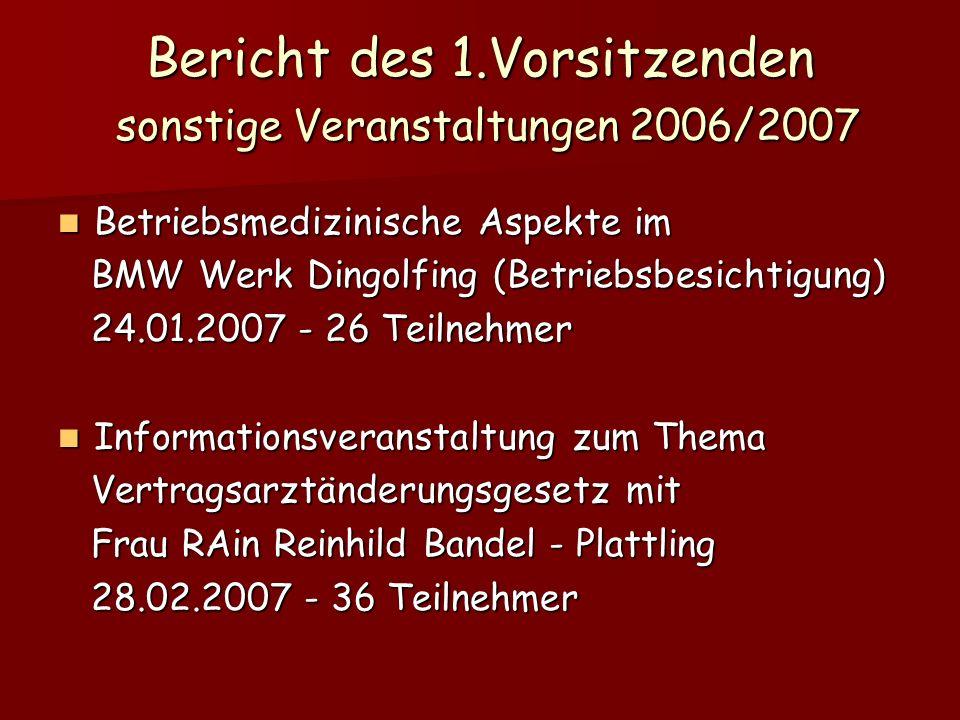 Bericht des 1.Vorsitzenden sonstige Veranstaltungen 2006/2007 Betriebsmedizinische Aspekte im Betriebsmedizinische Aspekte im BMW Werk Dingolfing (Betriebsbesichtigung) BMW Werk Dingolfing (Betriebsbesichtigung) 24.01.2007 - 26 Teilnehmer 24.01.2007 - 26 Teilnehmer Informationsveranstaltung zum Thema Informationsveranstaltung zum Thema Vertragsarztänderungsgesetz mit Vertragsarztänderungsgesetz mit Frau RAin Reinhild Bandel - Plattling Frau RAin Reinhild Bandel - Plattling 28.02.2007 - 36 Teilnehmer 28.02.2007 - 36 Teilnehmer
