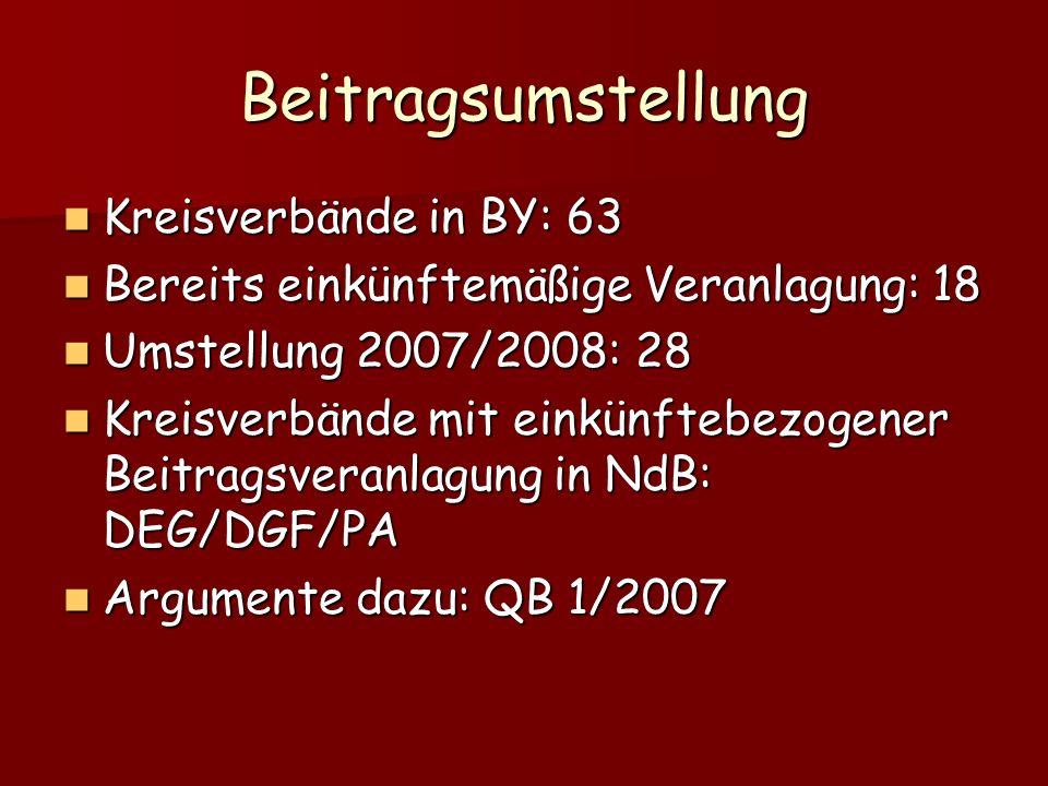 Beitragsumstellung Kreisverbände in BY: 63 Kreisverbände in BY: 63 Bereits einkünftemäßige Veranlagung: 18 Bereits einkünftemäßige Veranlagung: 18 Umstellung 2007/2008: 28 Umstellung 2007/2008: 28 Kreisverbände mit einkünftebezogener Beitragsveranlagung in NdB: DEG/DGF/PA Kreisverbände mit einkünftebezogener Beitragsveranlagung in NdB: DEG/DGF/PA Argumente dazu: QB 1/2007 Argumente dazu: QB 1/2007