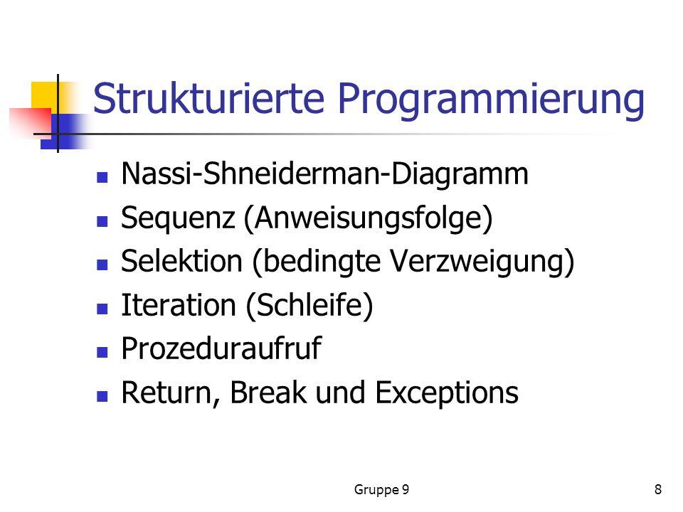 Gruppe 98 Strukturierte Programmierung Nassi-Shneiderman-Diagramm Sequenz (Anweisungsfolge) Selektion (bedingte Verzweigung) Iteration (Schleife) Prozeduraufruf Return, Break und Exceptions