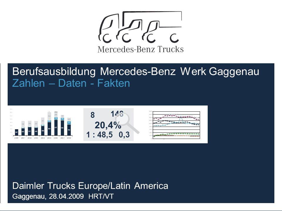 Berufsausbildung Mercedes-Benz Werk Gaggenau Zahlen – Daten - Fakten Daimler Trucks Europe/Latin America Gaggenau, 28.04.2009 HRT/VT 8 0,31 : 48,5 20,4% 148