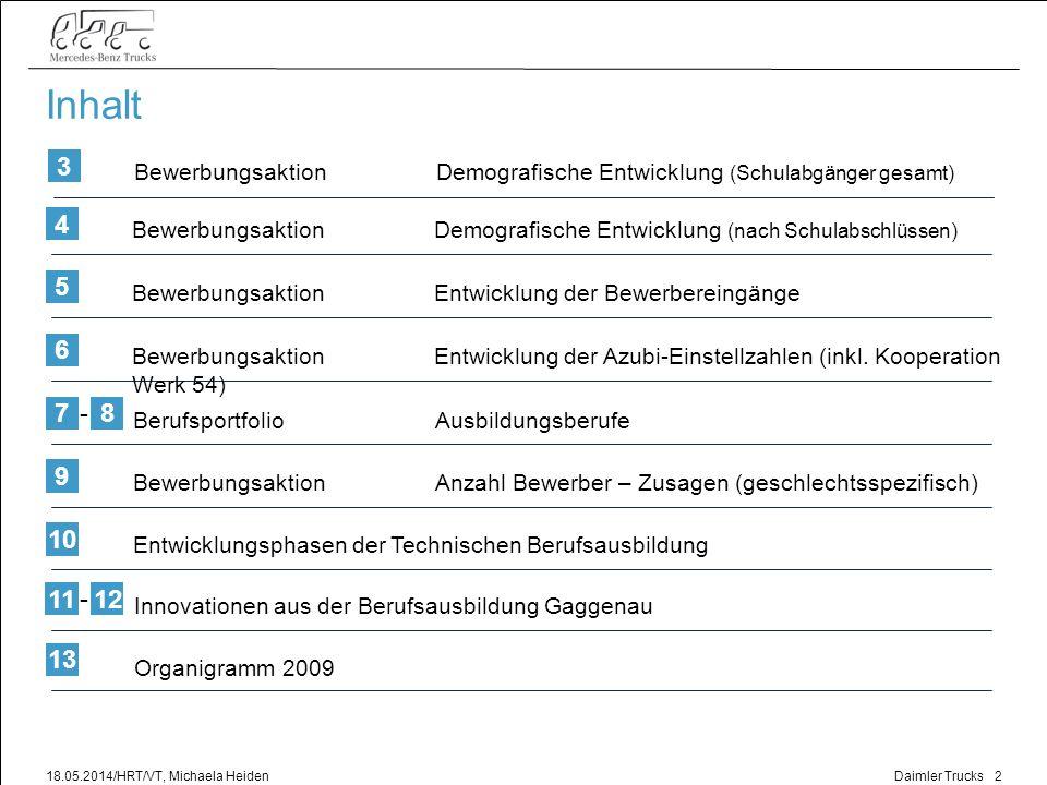 Daimler Trucks 18.05.2014/HRT/VT, Michaela Heiden3 Bewerbungsaktion Demografische Entwicklung Schulabgänger nach erreichten Schulabschlüssen 2000 – 2020 (Landkreis Rastatt, Stadtkreis Baden-Baden) Fazit Derzeit die höchsten Schulabgangszahlen Langfristig weniger Absolventen Bereits heute, teilweise unbefriedigende Bewerbungs-situation Das Rekrutieren von Auszubildenden wird deutlich schwieriger Zusätzliche, veränderte Marketingmaßnahmen sind notwendig