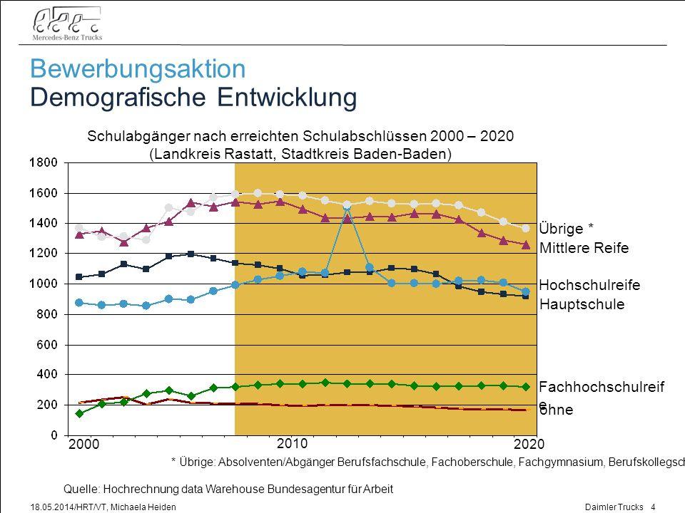 Daimler Trucks 18.05.2014/HRT/VT, Michaela Heiden5 Bewerbungsaktion Entwicklung der Azubi-Einstellzahlen (inkl.