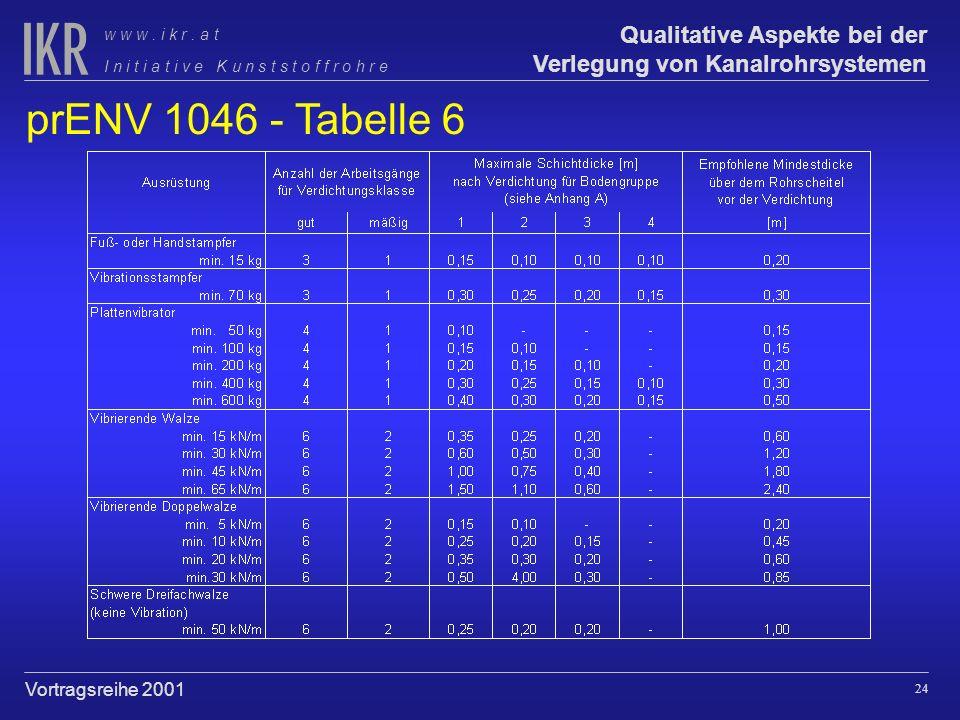 23 Qualitative Aspekte bei der Verlegung von Kanalrohrsystemen I n i t i a t i v e K u n s t s t o f f r o h r e w w w. i k r. a t Vortragsreihe 2001