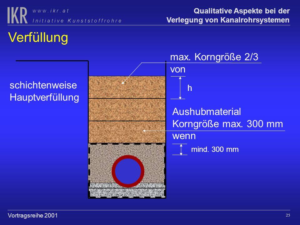24 Qualitative Aspekte bei der Verlegung von Kanalrohrsystemen I n i t i a t i v e K u n s t s t o f f r o h r e w w w. i k r. a t Vortragsreihe 2001
