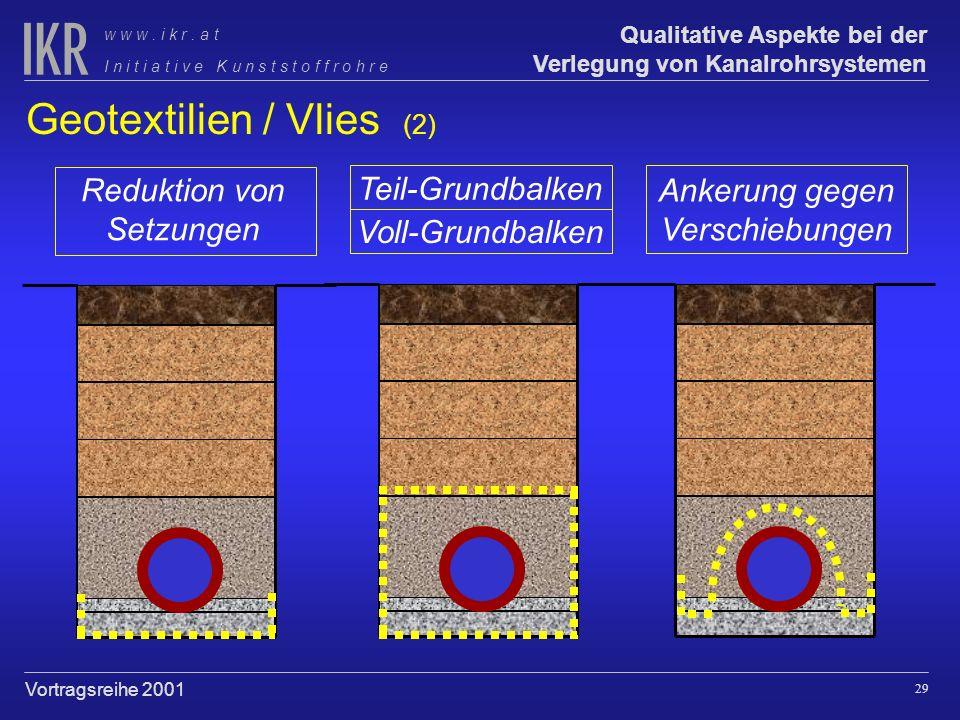 28 Qualitative Aspekte bei der Verlegung von Kanalrohrsystemen I n i t i a t i v e K u n s t s t o f f r o h r e w w w. i k r. a t Vortragsreihe 2001