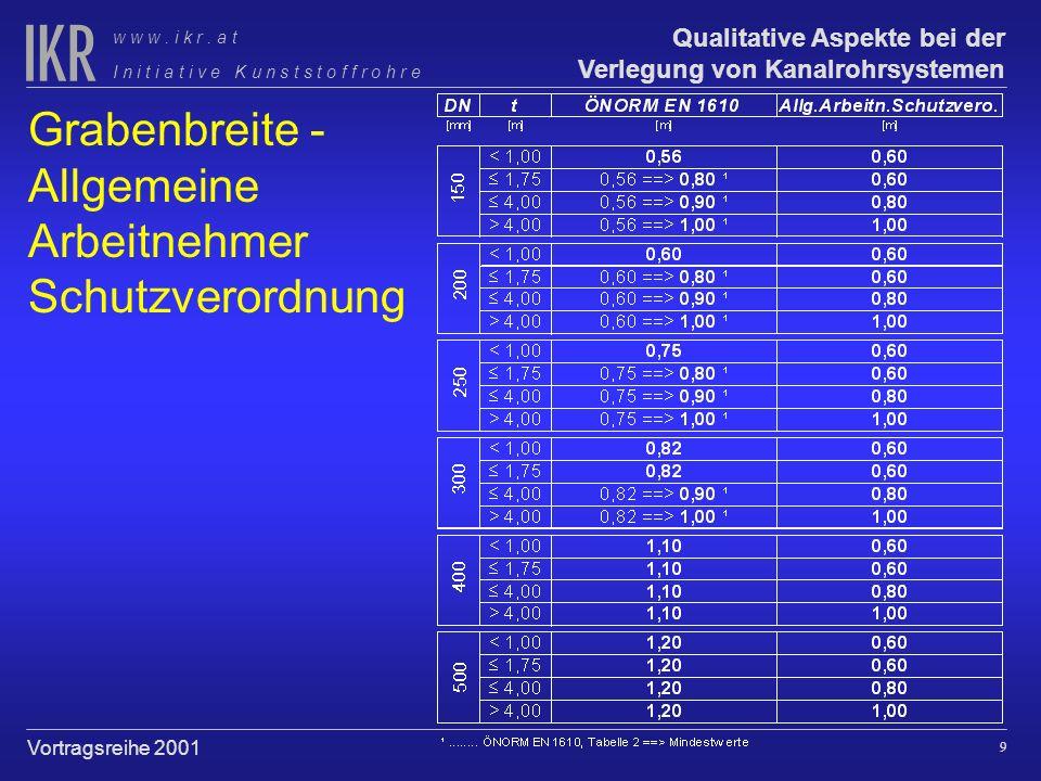 8 Qualitative Aspekte bei der Verlegung von Kanalrohrsystemen I n i t i a t i v e K u n s t s t o f f r o h r e w w w. i k r. a t Vortragsreihe 2001 G