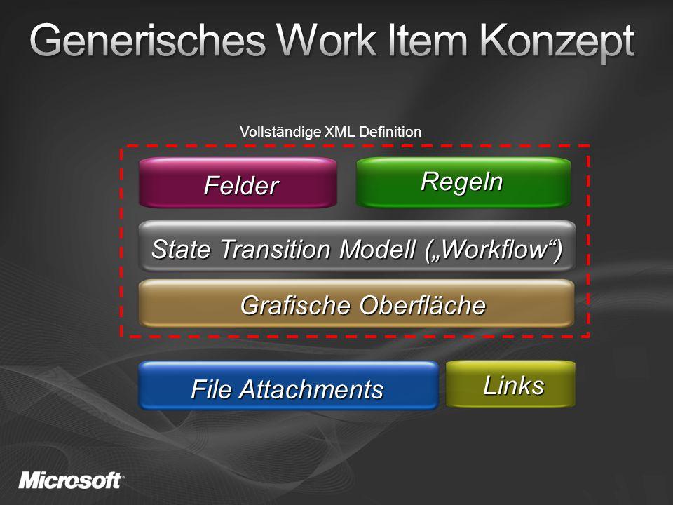 Felder Regeln Grafische Oberfläche Links File Attachments State Transition Modell (Workflow) Vollständige XML Definition