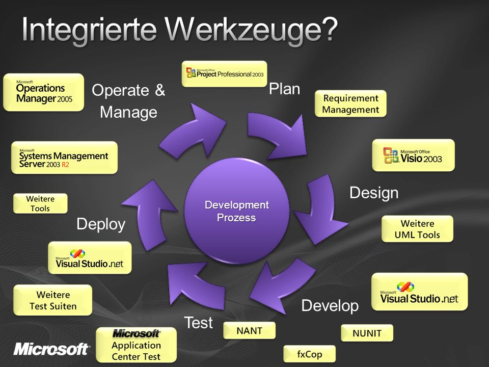 Deploy Operate & Manage Plan Design Develop Test DevelopmentProzessDevelopmentProzess