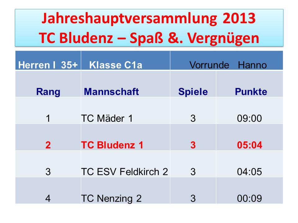 Jahreshauptversammlung 2013 TC Bludenz – Spaß &. Vergnügen Herren I 35+ Klasse C1a Vorrunde Hanno Rang MannschaftSpiele Punkte 1TC Mäder 1309:00 2TC B