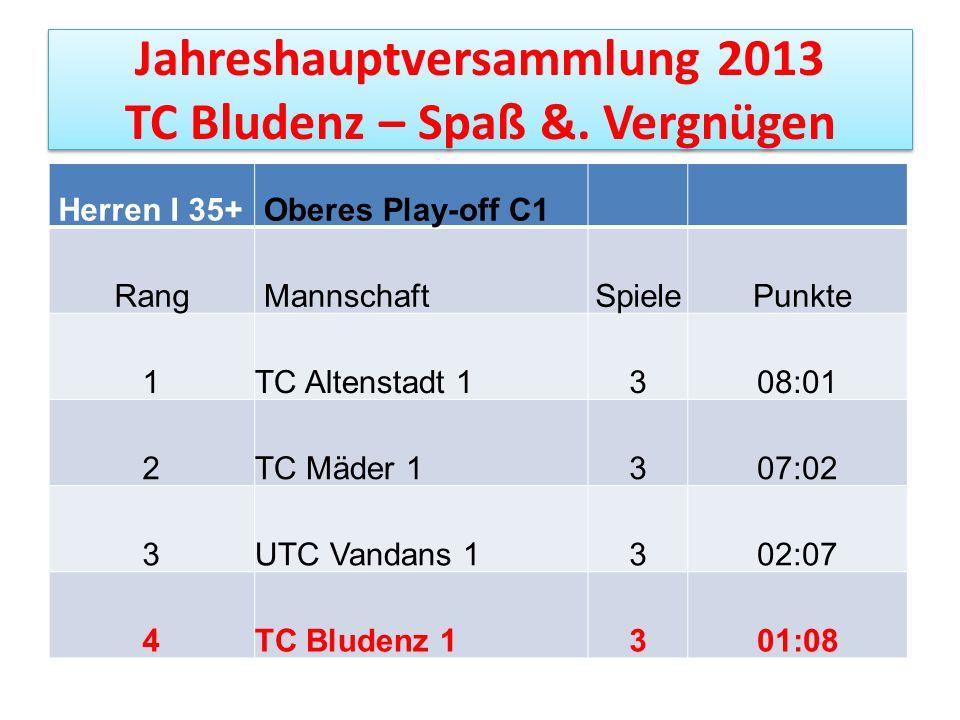 Jahreshauptversammlung 2013 TC Bludenz – Spaß &. Vergnügen Herren I 35+ Oberes Play-off C1 Rang MannschaftSpiele Punkte 1TC Altenstadt 1308:01 2TC Mäd