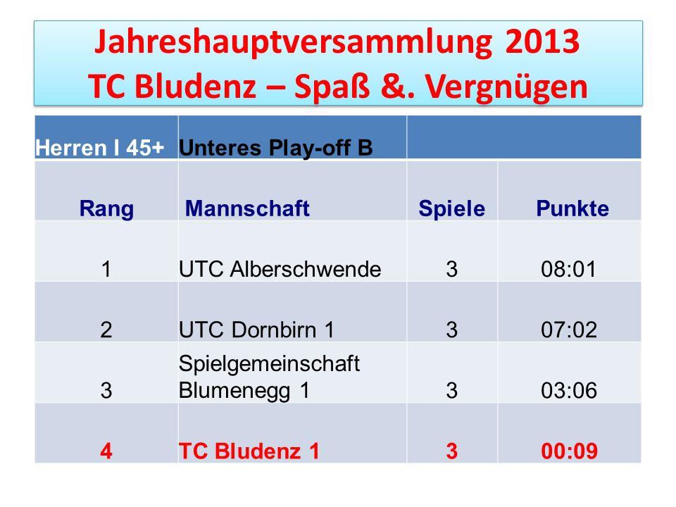 Jahreshauptversammlung 2013 TC Bludenz – Spaß &. Vergnügen Herren I 45+Unteres Play-off B Rang MannschaftSpiele Punkte 1UTC Alberschwende308:01 2UTC D