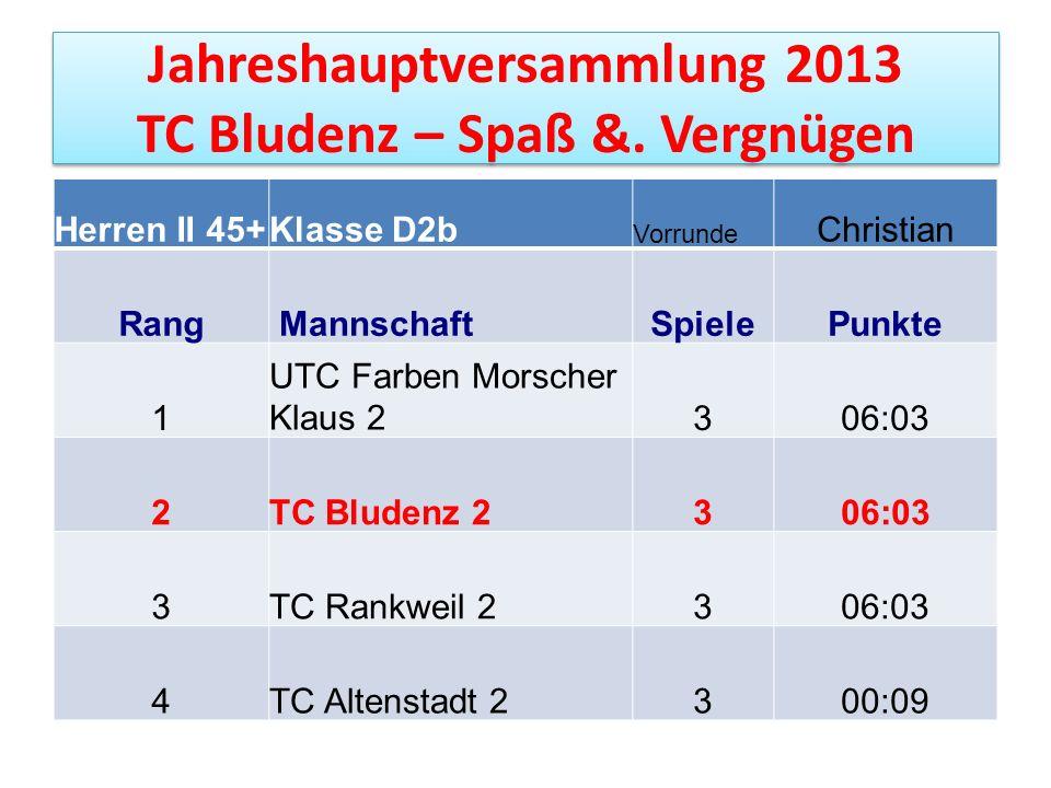 Jahreshauptversammlung 2013 TC Bludenz – Spaß &. Vergnügen Herren II 45+Klasse D2b Vorrunde Christian Rang MannschaftSpiele Punkte 1 UTC Farben Morsch